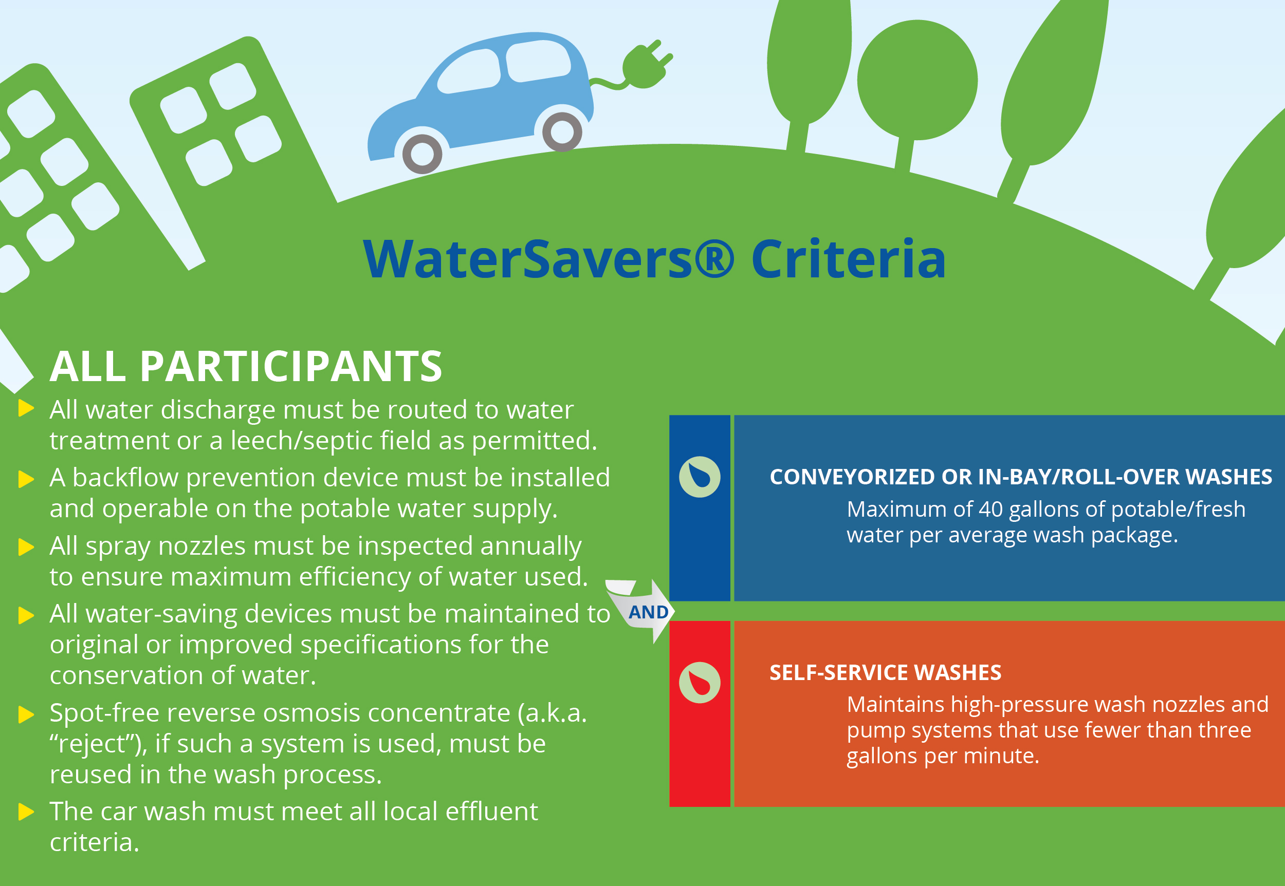 Car Wash WaterSavers Program Criteria