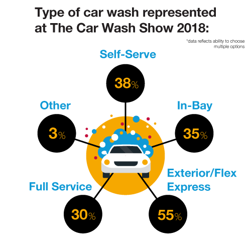 Type of car wash represented at The Car Wash Show 2018